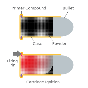 Rimfire cartridge schematic